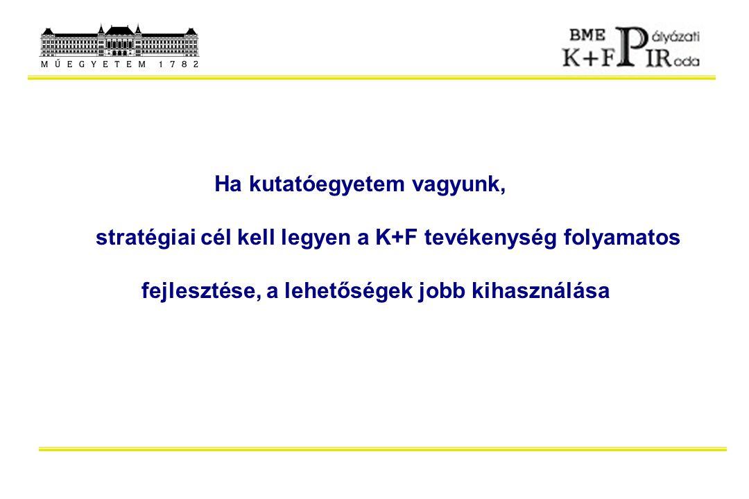 KKV-k részvétele a BME támogatott NKFP projektjeiben 2001 21 db nyertes pályázat.