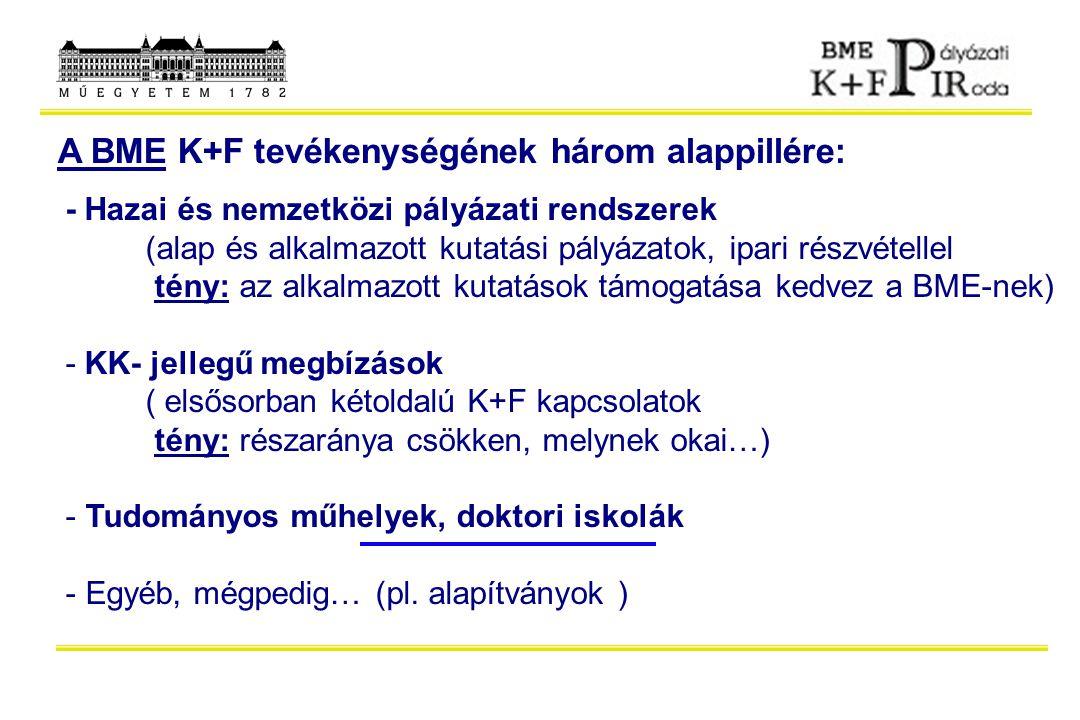 A BME K+F tevékenységének három alappillére: - Hazai és nemzetközi pályázati rendszerek (alap és alkalmazott kutatási pályázatok, ipari részvétellel t