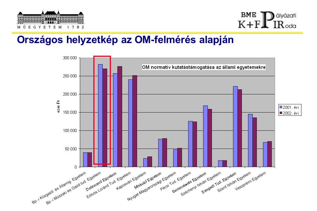 58% 35% 7% Állami normatíva Pályázati források bevételei, egyéb saját Ipari K+F megbízások A BME költségvetési forrásai