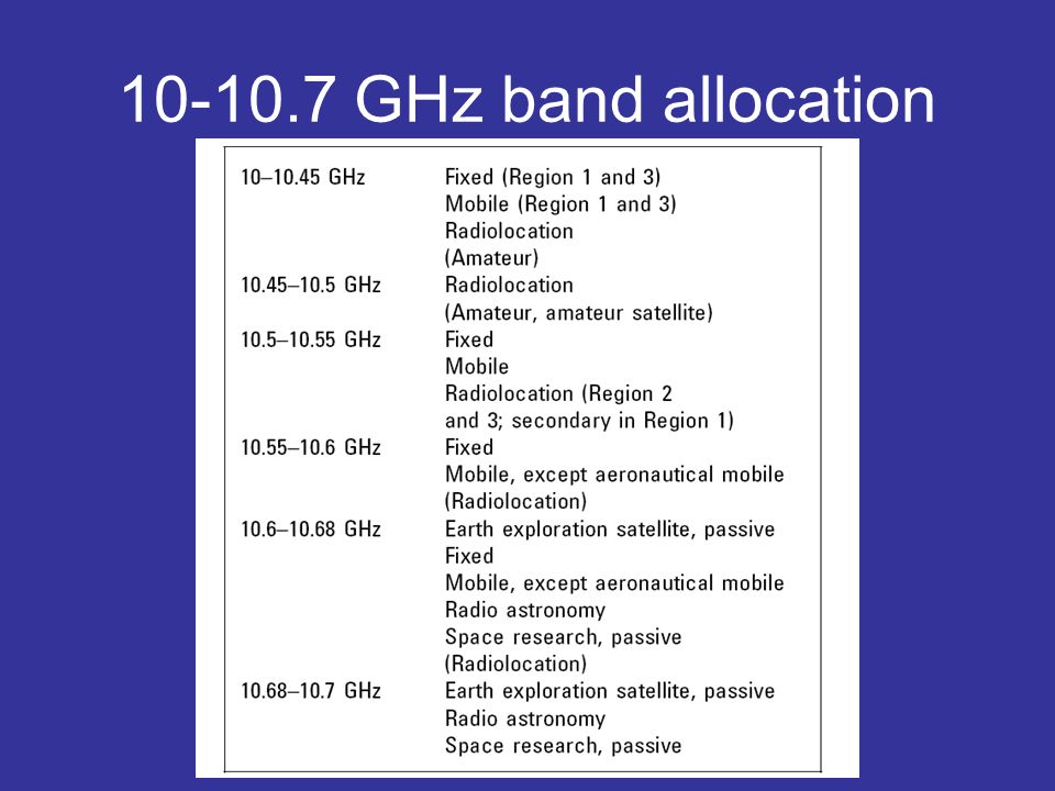 10-10.7 GHz band allocation
