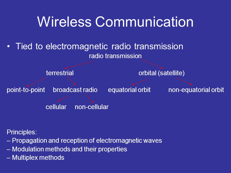 Wireless Communication Tied to electromagnetic radio transmission radio transmission terrestrial orbital (satellite) point-to-point broadcast radio eq