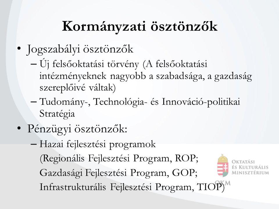 Kormányzati ösztönzők Jogszabályi ösztönzők – Új felsőoktatási törvény (A felsőoktatási intézményeknek nagyobb a szabadsága, a gazdaság szereplőivé váltak) – Tudomány-, Technológia- és Innováció-politikai Stratégia Pénzügyi ösztönzők: – Hazai fejlesztési programok (Regionális Fejlesztési Program, ROP; Gazdasági Fejlesztési Program, GOP; Infrastrukturális Fejlesztési Program, TIOP)