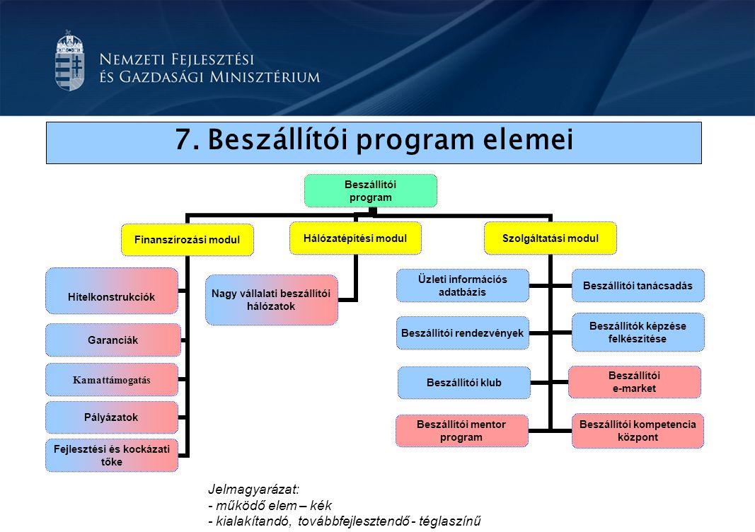 7.Beszállítói program elemei Beszállítói program Finanszírozási modul Hitelkonstrukciók Garanciák Fejlesztési és kockázati tőke Pályázatok Kamattámogatás Hálózatépítési modul Nagy vállalati beszállítói hálózatok Szolgáltatási modul Üzleti információs adatbázis Beszállítói tanácsadás Beszállítói rendezvények Beszállítók képzése felkészítése Beszállítói klub Beszállítói e-market Beszállítói mentor program Beszállítói kompetencia központ Jelmagyarázat: - működő elem – kék - kialakítandó, továbbfejlesztendő - téglaszínű