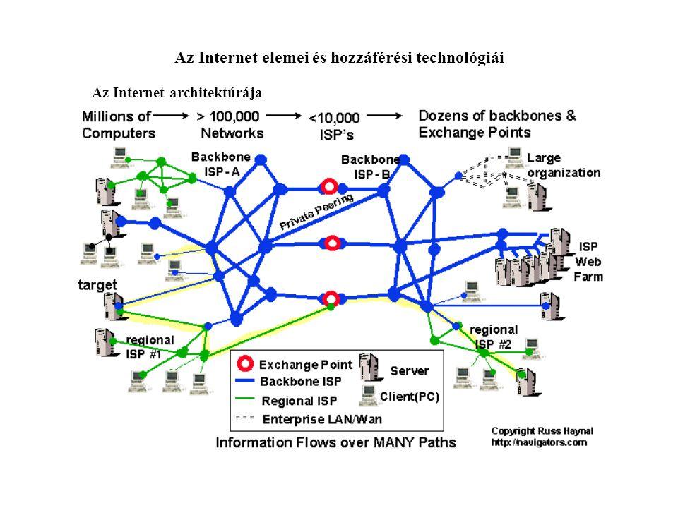Az Internet elemei és hozzáférési technológiái Az Internet architektúrája User PC - Multimédia PC hypermédia tartalom küldésére és fogadására.