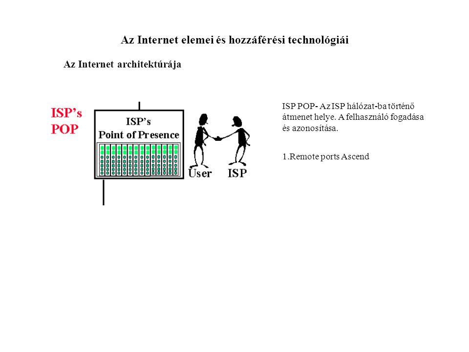 Az Internet elemei és hozzáférési technológiái Az Internet architektúrája ISP POP- Az ISP hálózat-ba történő átmenet helye. A felhasználó fogadása és