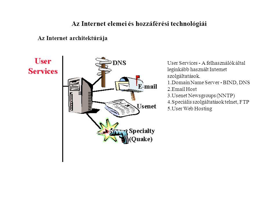 Az Internet elemei és hozzáférési technológiái Az Internet architektúrája User Services - A felhasználók által leginkább használt Internet szolgáltatá