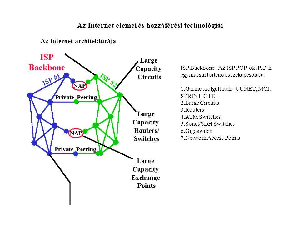 Az Internet elemei és hozzáférési technológiái Az Internet architektúrája ISP Backbone - Az ISP POP-ok, ISP-k egymással történő összekapcsolása. 1.Ger
