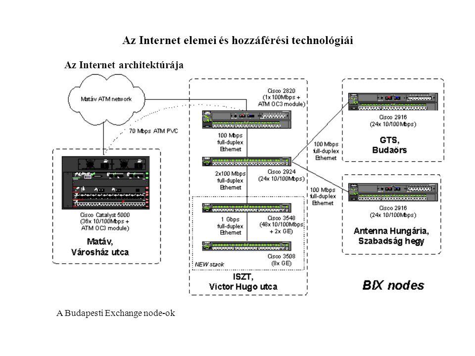 Az Internet elemei és hozzáférési technológiái Az Internet architektúrája Online Content - A host-ok, melyekkel a felhasználó kapcsolatba kerül.