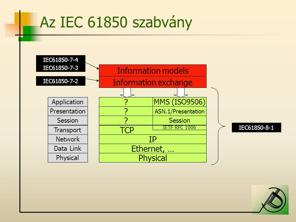 Az IEC 61850 szabvány Application Presentation Session Transport Network Data Link Physical ? MMS (ISO9506) ? ASN.1/Presentation ? Session TCP IETF RF