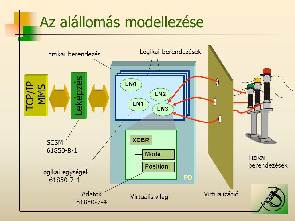 Az alállomás modellezése PD LN0 LN1 LN2 XCBR Mode Position LN3 Leképzés TCP/IP MMS SCSM 61850-8-1 Fizikai berendezések Virtualizáció Logikai egységek 61850-7-4 Adatok 61850-7-4 Logikai berendezések Fizikai berendezés Virtuális világ