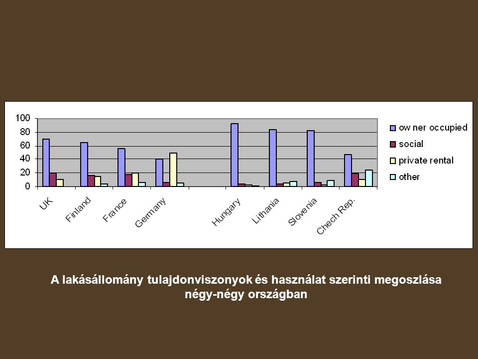 Figure 2 Comparison of the housing tenure systems of selected European countries around 2000 Source: Scanlon and Whitehead, 2004 A lakásállomány tulajdonviszonyok és használat szerinti megoszlása négy-négy országban