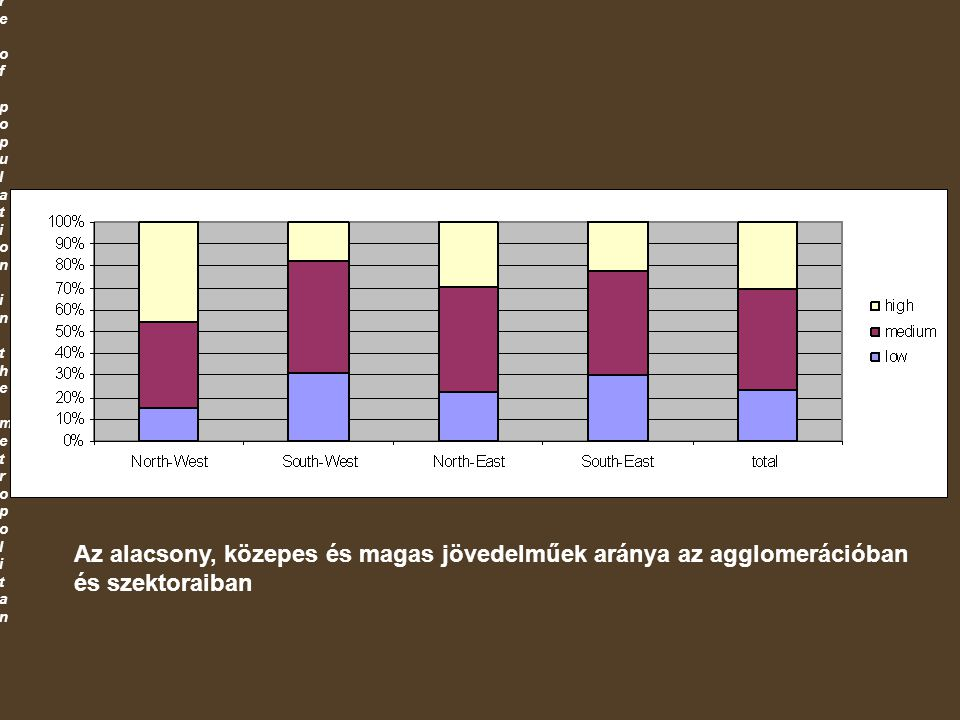 Share of population in the metropolitan Share of population in the metropolitan Az alacsony, közepes és magas jövedelműek aránya az agglomerációban és szektoraiban