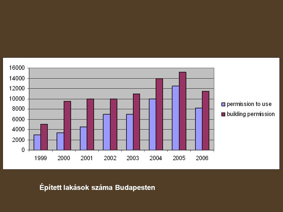 Épített lakások száma Budapesten
