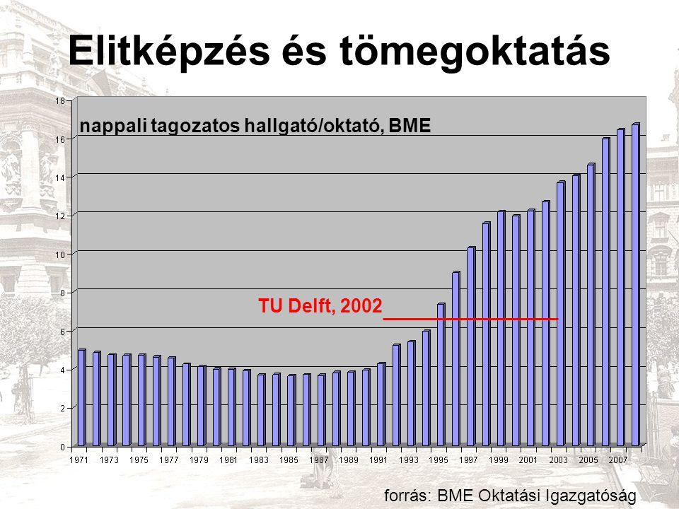 Elitképzés és tömegoktatás forrás: BME Oktatási Igazgatóság TU Delft, 2002 nappali tagozatos hallgató/oktató, BME
