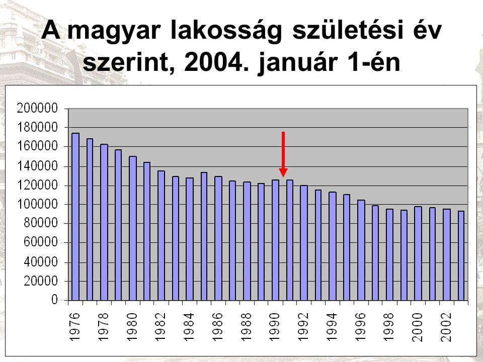 A magyar lakosság születési év szerint, 2004. január 1-én