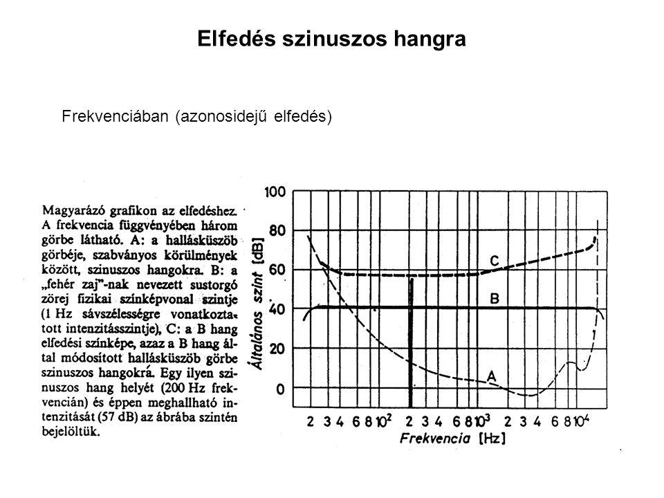Elfedés szinuszos hangra Frekvenciában (azonosidejű elfedés)