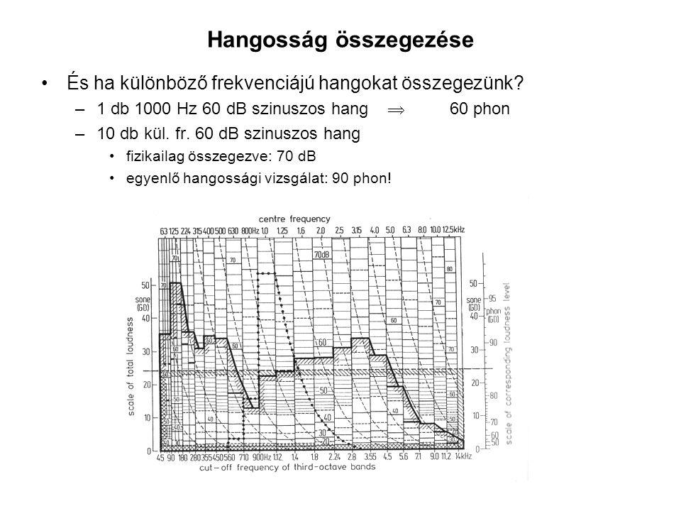 Hangosság összegezése És ha különböző frekvenciájú hangokat összegezünk? –1 db 1000 Hz 60 dB szinuszos hang  60 phon –10 db kül. fr. 60 dB szinuszos
