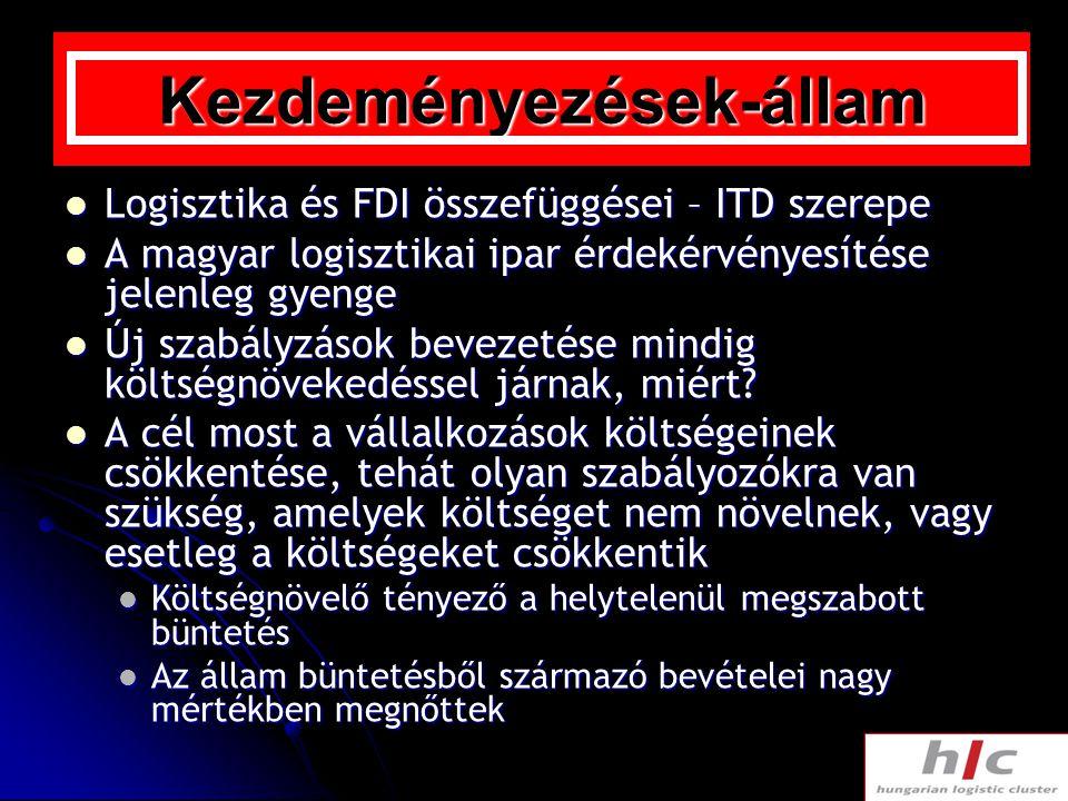 Kezdeményezések-állam Logisztika és FDI összefüggései – ITD szerepe Logisztika és FDI összefüggései – ITD szerepe A magyar logisztikai ipar érdekérvén