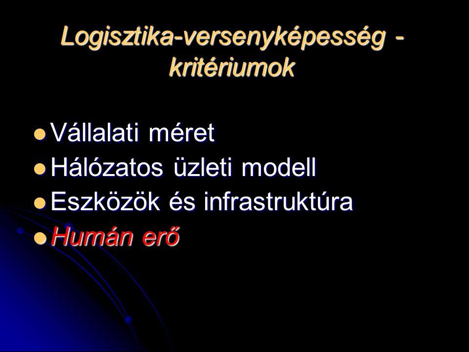 Logisztika-versenyképesség - kritériumok Vállalati méret Vállalati méret Hálózatos üzleti modell Hálózatos üzleti modell Eszközök és infrastruktúra Es
