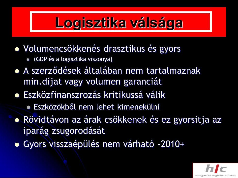 Logisztika válsága Volumencsökkenés drasztikus és gyors Volumencsökkenés drasztikus és gyors (GDP és a logisztika viszonya) (GDP és a logisztika viszo