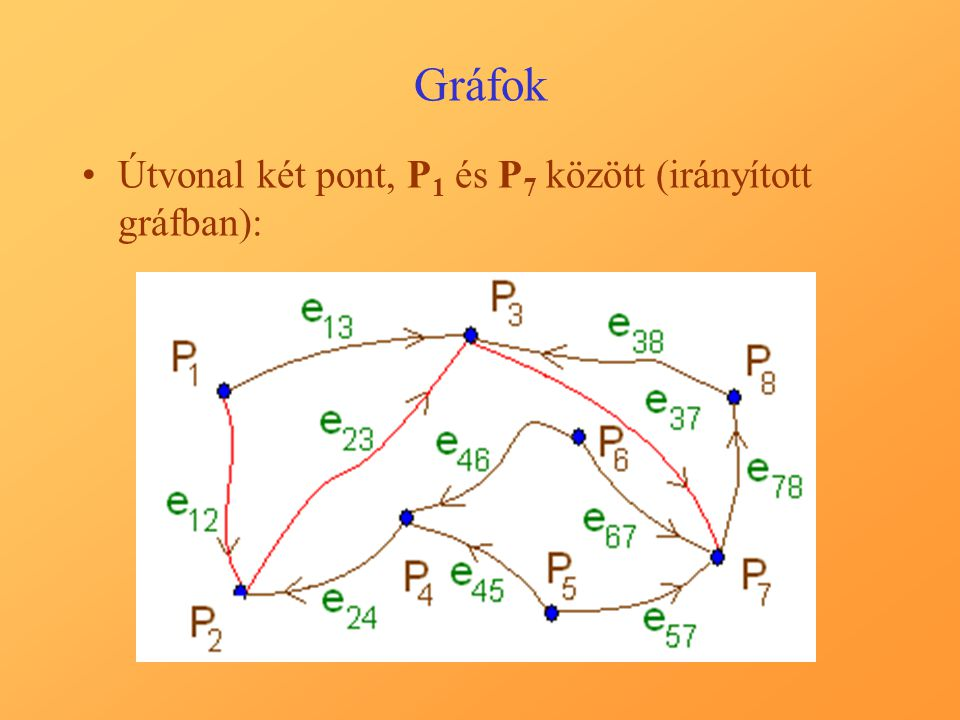 Gráfok Útvonal két pont, P 1 és P 7 között (irányított gráfban):