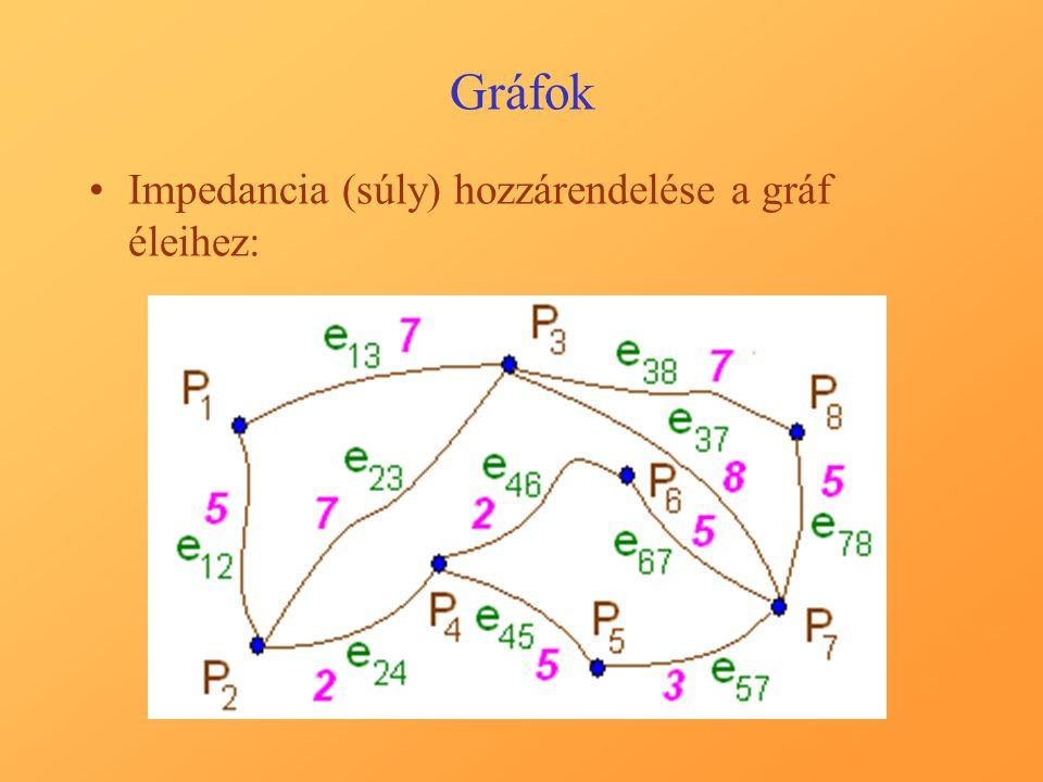 Gráfok Legkisebb súlyú (impedanciájú) útvonal keresése a gráfban a P 1 és a P 7 csúcsok között: