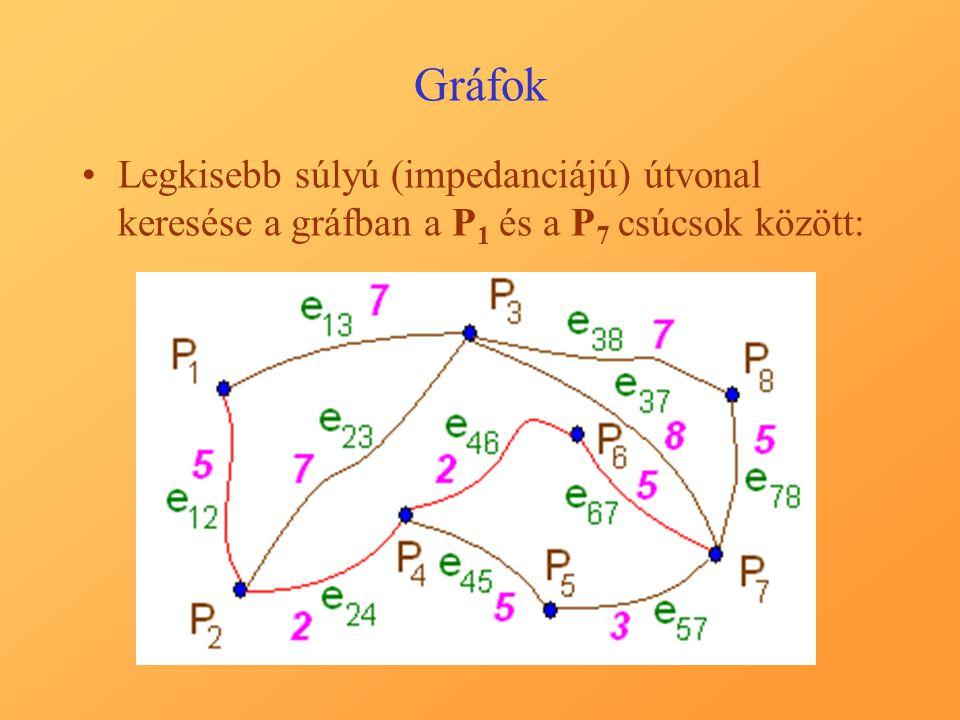 Útvonalkeresés a gráfban I.