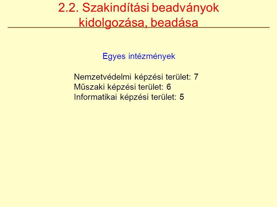 Egyes intézmények Nemzetvédelmi képzési terület: 7 Műszaki képzési terület: 6 Informatikai képzési terület: 5 2.2. Szakindítási beadványok kidolgozása
