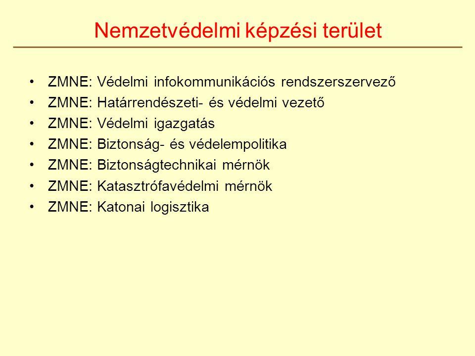 ZMNE: Védelmi infokommunikációs rendszerszervező ZMNE: Határrendészeti- és védelmi vezető ZMNE: Védelmi igazgatás ZMNE: Biztonság- és védelempolitika ZMNE: Biztonságtechnikai mérnök ZMNE: Katasztrófavédelmi mérnök ZMNE: Katonai logisztika Nemzetvédelmi képzési terület