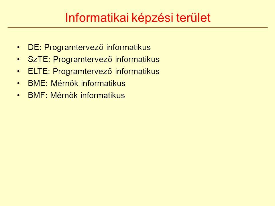 DE: Programtervező informatikus SzTE: Programtervező informatikus ELTE: Programtervező informatikus BME: Mérnök informatikus BMF: Mérnök informatikus Informatikai képzési terület