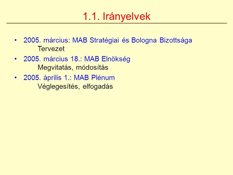 1.1. Irányelvek 2005. március: MAB Stratégiai és Bologna Bizottsága Tervezet 2005. március 18.: MAB Elnökség Megvitatás, módosítás 2005. április 1.: M