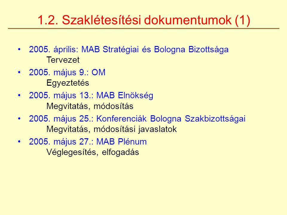 2005. április: MAB Stratégiai és Bologna Bizottsága Tervezet 2005. május 9.: OM Egyeztetés 2005. május 13.: MAB Elnökség Megvitatás, módosítás 2005. m