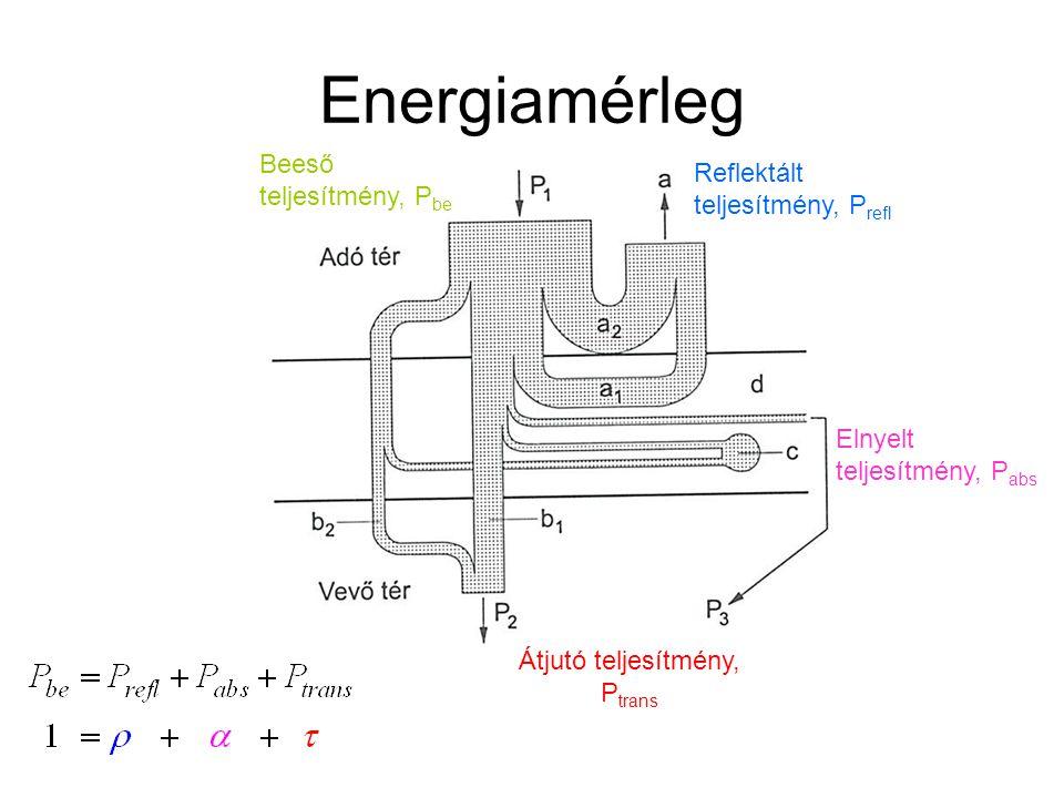 Energiamérleg Reflektált teljesítmény, P refl Elnyelt teljesítmény, P abs Beeső teljesítmény, P be Átjutó teljesítmény, P trans