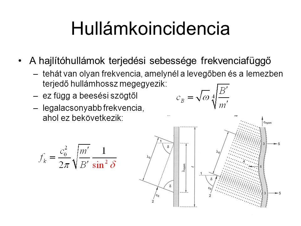 Hullámkoincidencia A hajlítóhullámok terjedési sebessége frekvenciafüggő –tehát van olyan frekvencia, amelynél a levegőben és a lemezben terjedő hullá