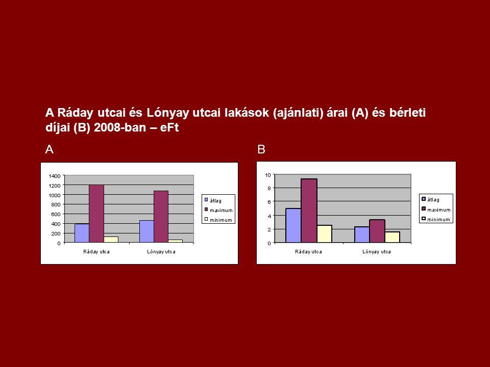 A Ráday utcai és Lónyay utcai lakások (ajánlati) árai (A) és bérleti díjai (B) 2008-ban – eFt A B