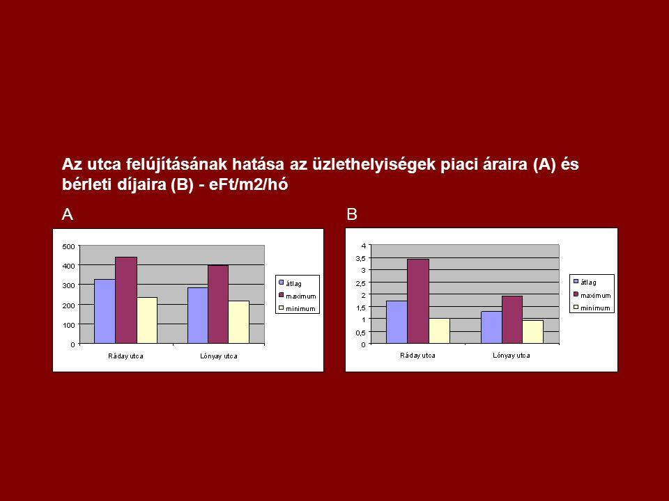 Az utca felújításának hatása az üzlethelyiségek piaci áraira (A) és bérleti díjaira (B) - eFt/m2/hó A B