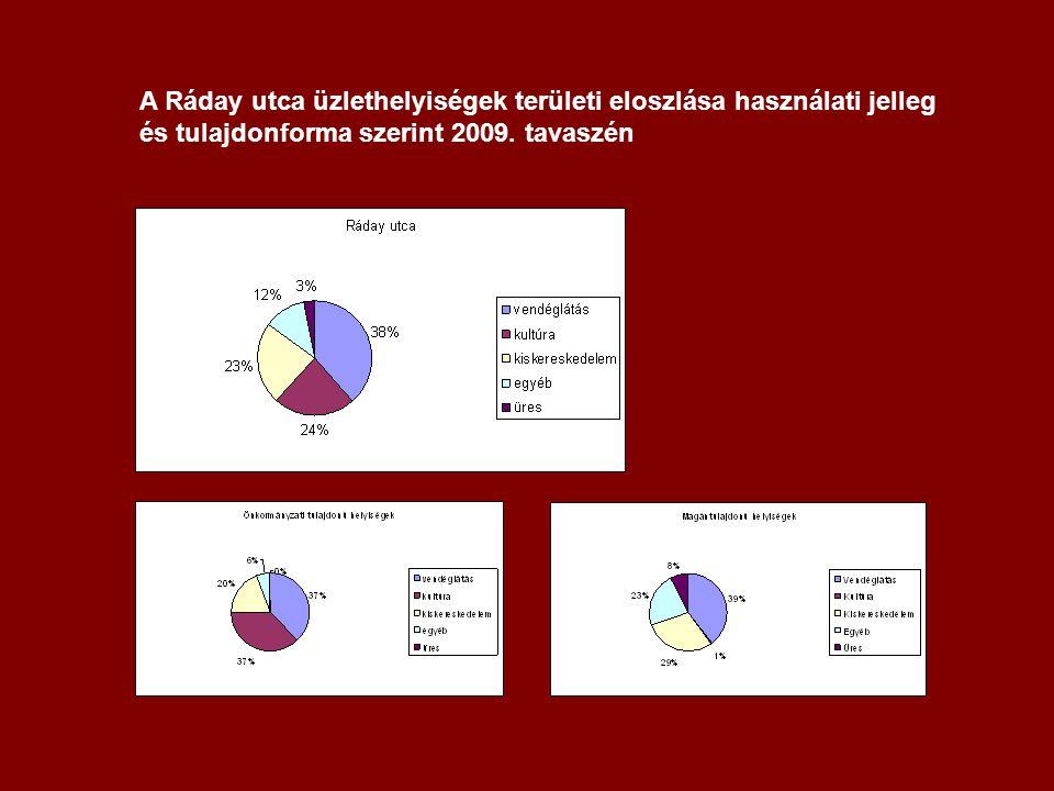 A Ráday utca üzlethelyiségek területi eloszlása használati jelleg és tulajdonforma szerint 2009.