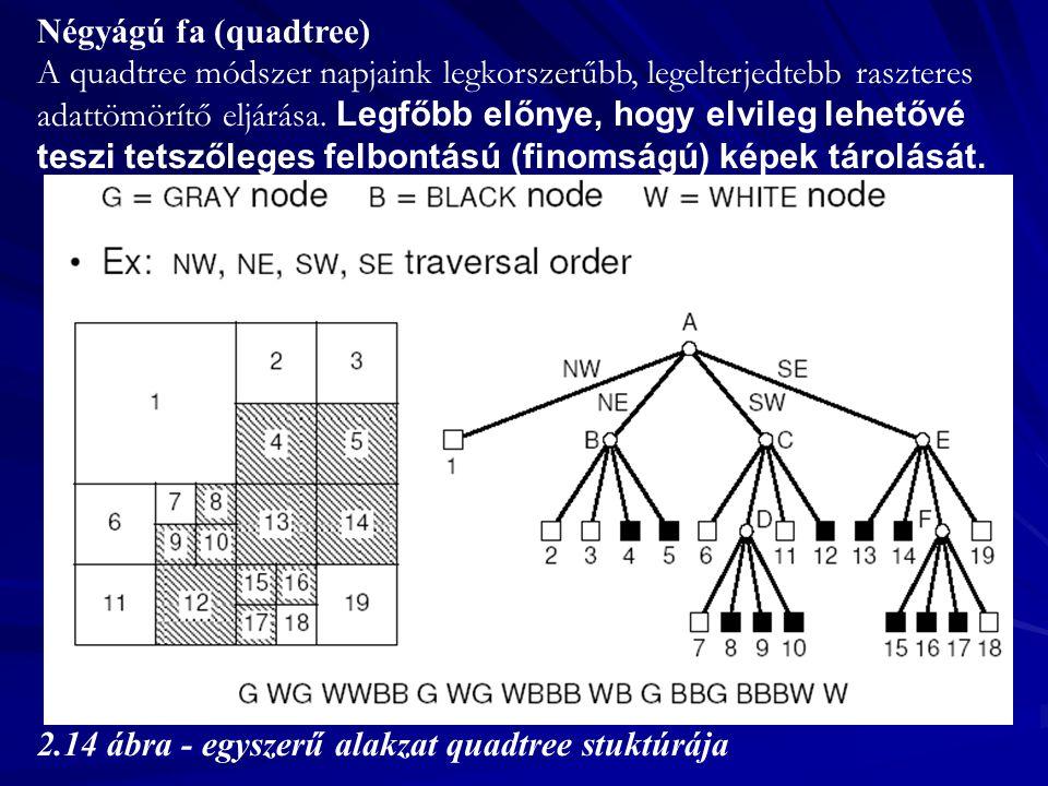 Négyágú fa (quadtree) A quadtree módszer napjaink legkorszerűbb, legelterjedtebb raszteres adattömörítő eljárása.