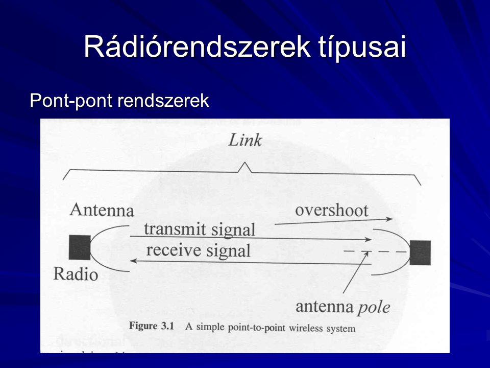 Rádiórendszerek típusai Pont-többpont rendszerek