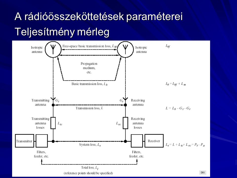 A rádióösszeköttetések paraméterei Teljesítmény mérleg