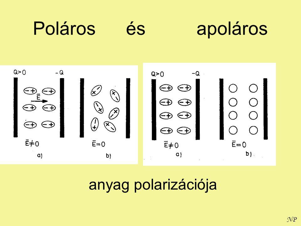 NP Poláros és apoláros anyag polarizációja