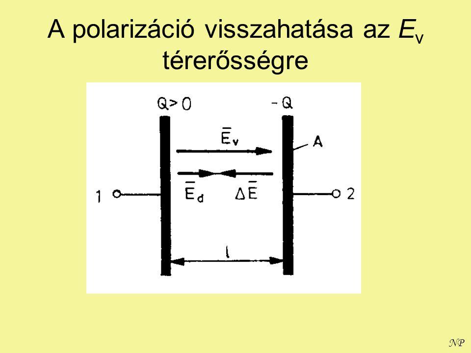 NP A polarizáció visszahatása az E v térerősségre