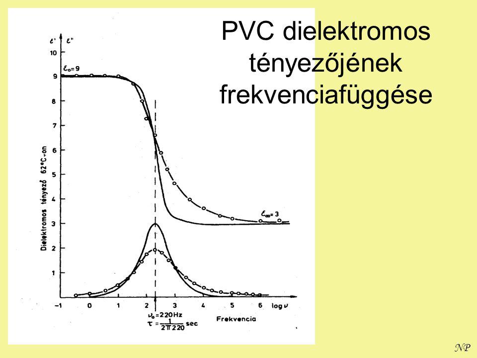 NP PVC dielektromos tényezőjének frekvenciafüggése