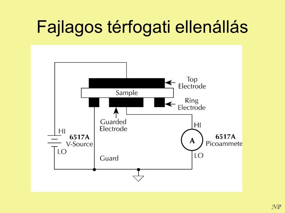 NP Polimerek mágneses tulajdonságai analógiájára B: mágneses indukció H: mágneses térerősség m: (mágneses) permeabilitás Polimerek általában diamágnesesek (m<1) Gyökök (párosítatlan elektronok) jelenléte esetén paramágnesesek (m>1) m egyik esetben sem függ a térerőtől (ferromágneses anyagoknál m>>1 és térerőfüggő – pl.
