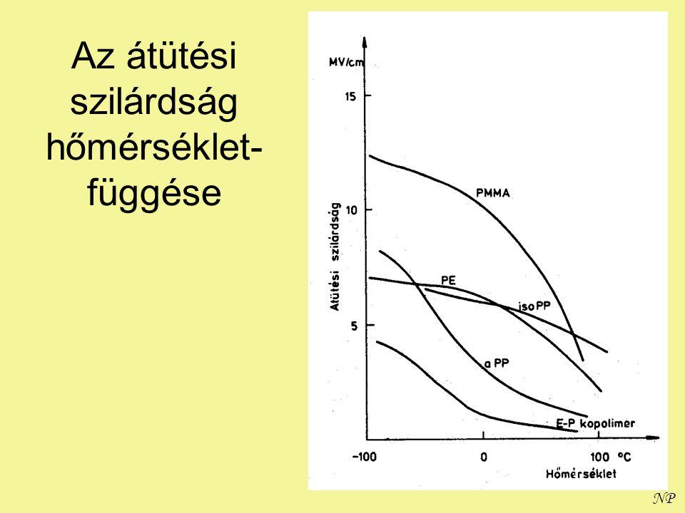 NP Az átütési szilárdság hőmérséklet- függése