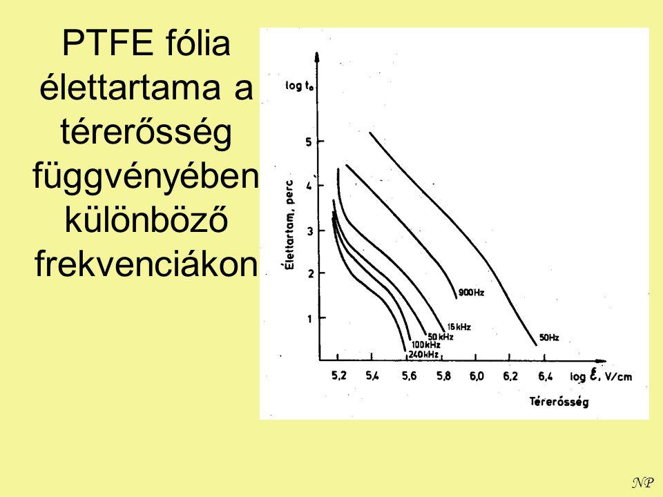 NP PTFE fólia élettartama a térerősség függvényében különböző frekvenciákon