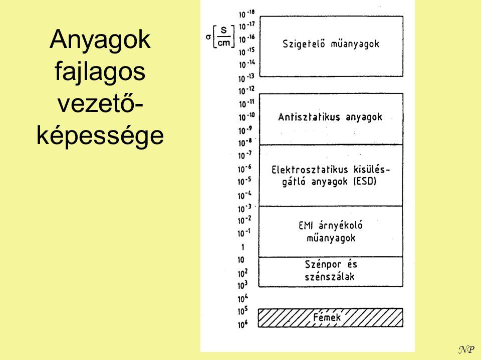 NP Áram időfüggése polimer mintánál (DC)