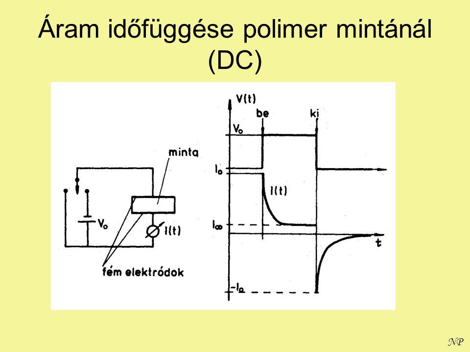 NP Áram időfüggése polimer mintánál (AC)