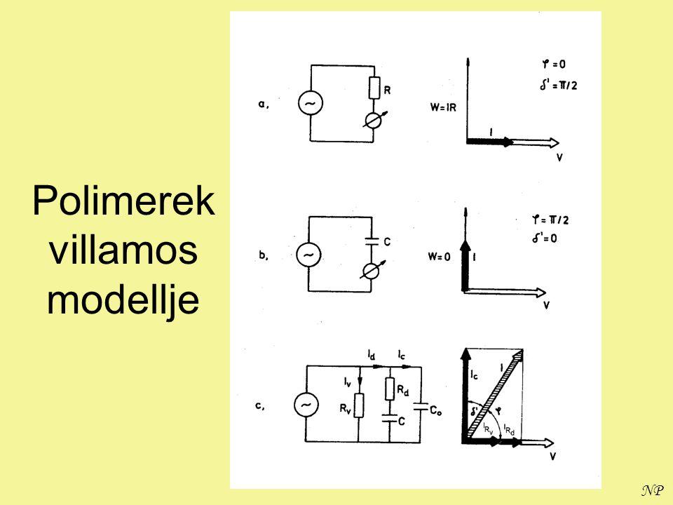 NP PMMA diel. relax. idejének hőmérséklet függése (Arrhenius-diagram )