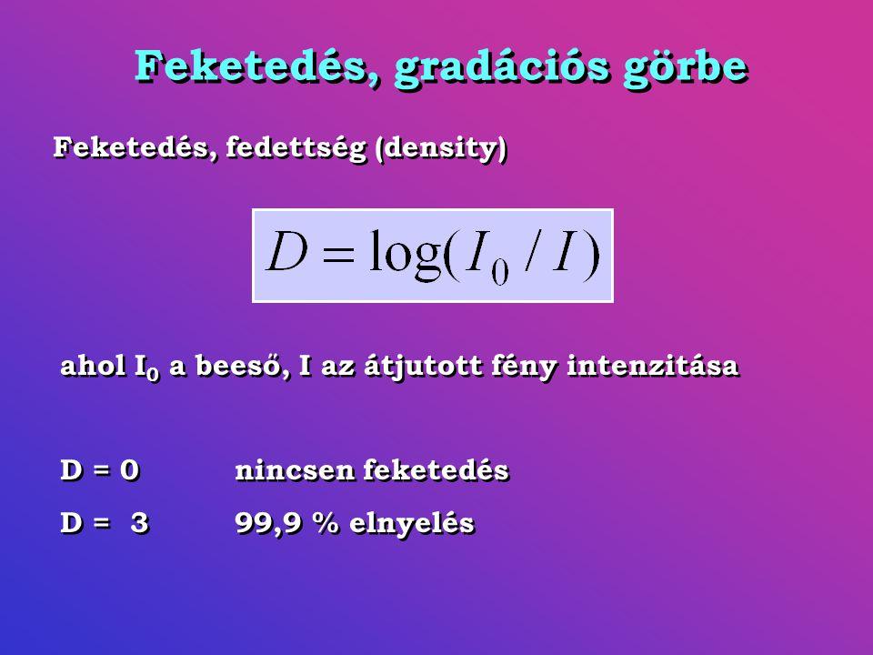 Feketedés, gradációs görbe Feketedés, fedettség (density) ahol I 0 a beeső, I az átjutott fény intenzitása D = 0nincsen feketedés D = 399,9 % elnyelés